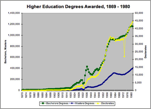 higher education degrees awarded 1869-1980